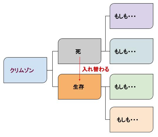 パラレルワールド図