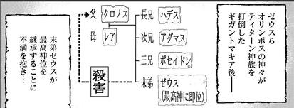 ポセイドン家系図